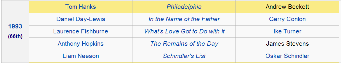 http://en.wikipedia.org/wiki/Academy_Award_for_Best_Actor