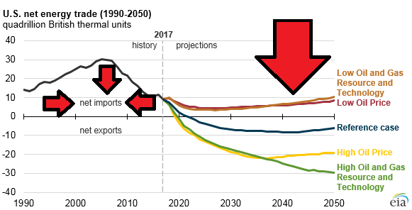 Same chart with visual aids. (Original Source: U.S. Energy Information Administration, Annual Energy Outlook 2018)